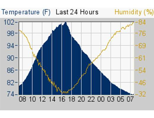 temp and humidity chart